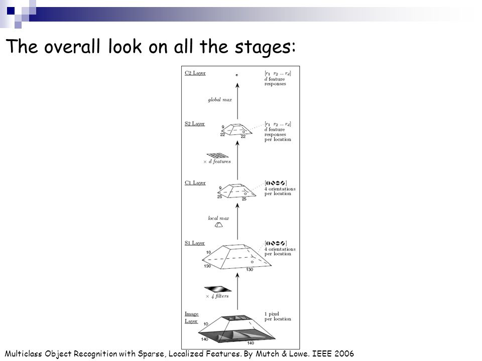 The overall look on all the stages: Multiclass Object Recognition with Sparse, Localized Features. By Mutch & Lowe. IEEE 2006