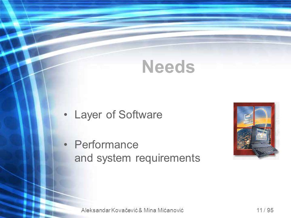 Aleksandar Kovačević & Mina Mićanović 11 / 95 Needs Layer of Software Performance and system requirements
