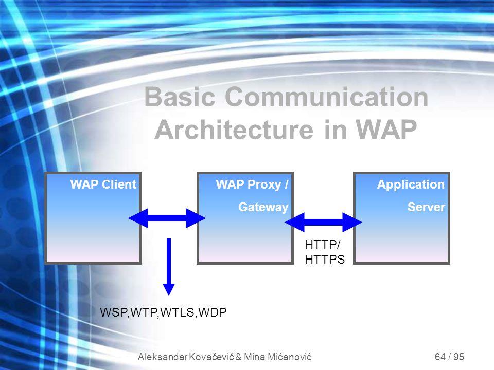 Aleksandar Kovačević & Mina Mićanović 64 / 95 Application Server WAP Proxy / Gateway Basic Communication Architecture in WAP WAP Client WSP,WTP,WTLS,W