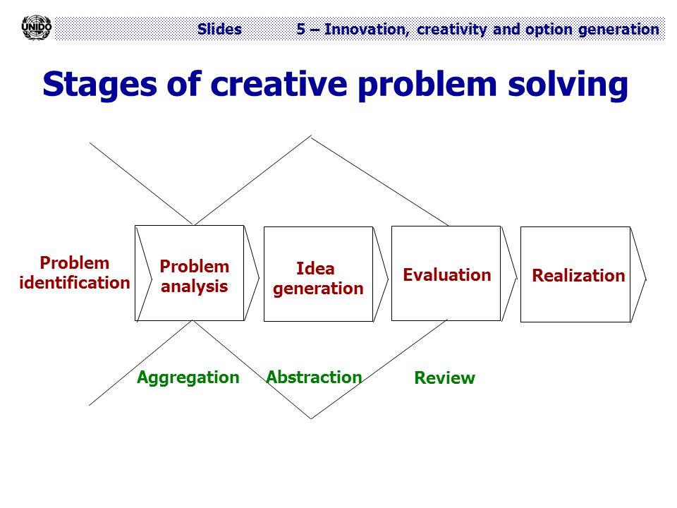 Slides 5 – Innovation, creativity and option generation Stages of creative problem solving Problem identification Problem analysis Idea generation Eva