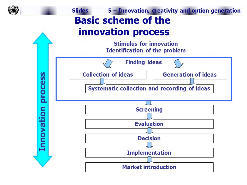 Slides 5 – Innovation, creativity and option generation Basic scheme of the innovation process Finding ideas Stimulus for innovation Identification of