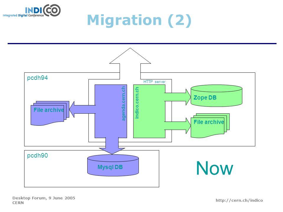 Desktop Forum, 9 June 2005 CERN http://cern.ch/indico pcdh94 pcdh90 agenda.cern.ch File archive Zope DB Mysql DB indico.cern.ch HTTP server Migration