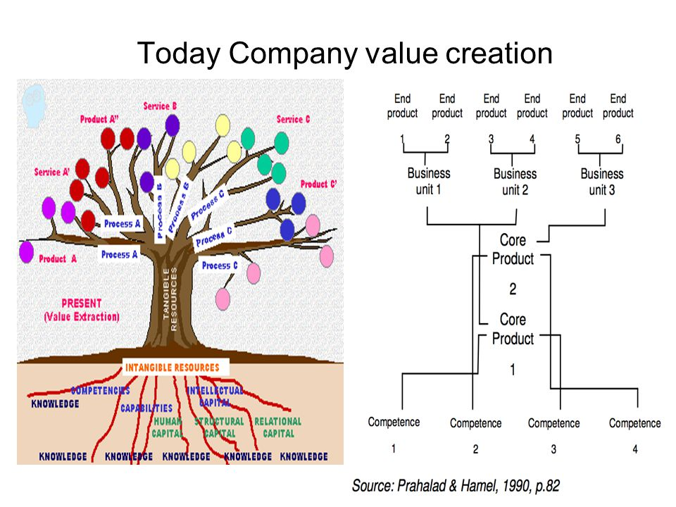 Today Company value creation