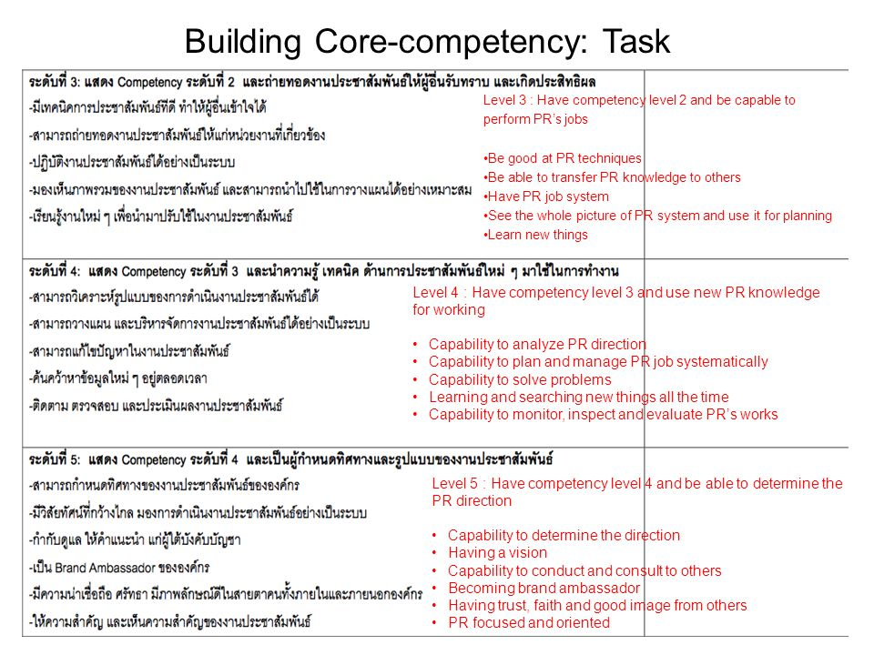 Building Core-competency: Task Level 3 : Have competency level 2 and be capable to perform PR's jobs Be good at PR techniques Be able to transfer PR knowledge to others Have PR job system See the whole picture of PR system and use it for planning Learn new things Level 4 : Have competency level 3 and use new PR knowledge for working Capability to analyze PR direction Capability to plan and manage PR job systematically Capability to solve problems Learning and searching new things all the time Capability to monitor, inspect and evaluate PR's works Level 5 : Have competency level 4 and be able to determine the PR direction Capability to determine the direction Having a vision Capability to conduct and consult to others Becoming brand ambassador Having trust, faith and good image from others PR focused and oriented