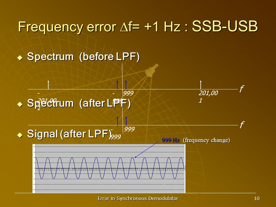 Error in Synchronous Demodulator 10 Frequency error  f= +1 Hz : SSB-USB  Spectrum (before LPF)  Spectrum (after LPF)  Signal (after LPF) f 201,00 1 999 - 999 - 201,00 1 f 999 - 999 999 Hz (frequency change)