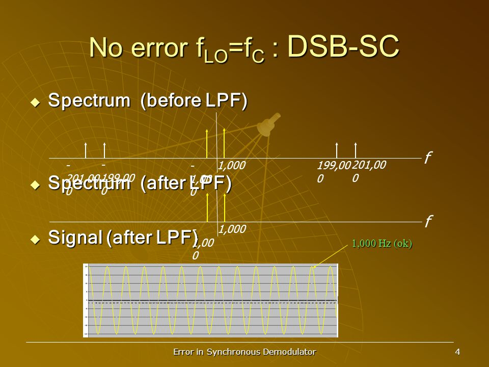Error in Synchronous Demodulator 4 No error f LO =f C : DSB-SC  Spectrum (before LPF)  Spectrum (after LPF)  Signal (after LPF) f 201,00 0 199,00 0 1,000 - 1,00 0 - 199,00 0 - 201,00 0 f 1,000 - 1,00 0 1,000 Hz (ok)