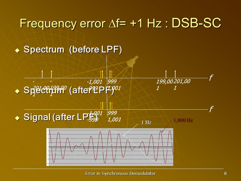 Error in Synchronous Demodulator 8 Frequency error  f= +1 Hz : DSB-SC  Spectrum (before LPF)  Spectrum (after LPF)  Signal (after LPF) f 201,00 1 199,00 1 999 1,001 -1,001 -999 - 199,00 1 - 201,00 1 f 999 1,001 -1,001 -999 1 Hz 1,000 Hz
