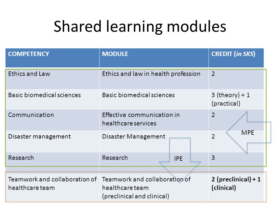 Shared learning modules COMPETENCYMODULECREDIT (in SKS) Ethics and LawEthics and law in health profession2 Basic biomedical sciences 3 (theory) + 1 (practical) CommunicationEffective communication in healthcare services 2 Disaster managementDisaster Management2 Research 3 Teamwork and collaboration of healthcare team (preclinical and clinical) 2 (preclinical) + 1 (clinical) MPE IPE