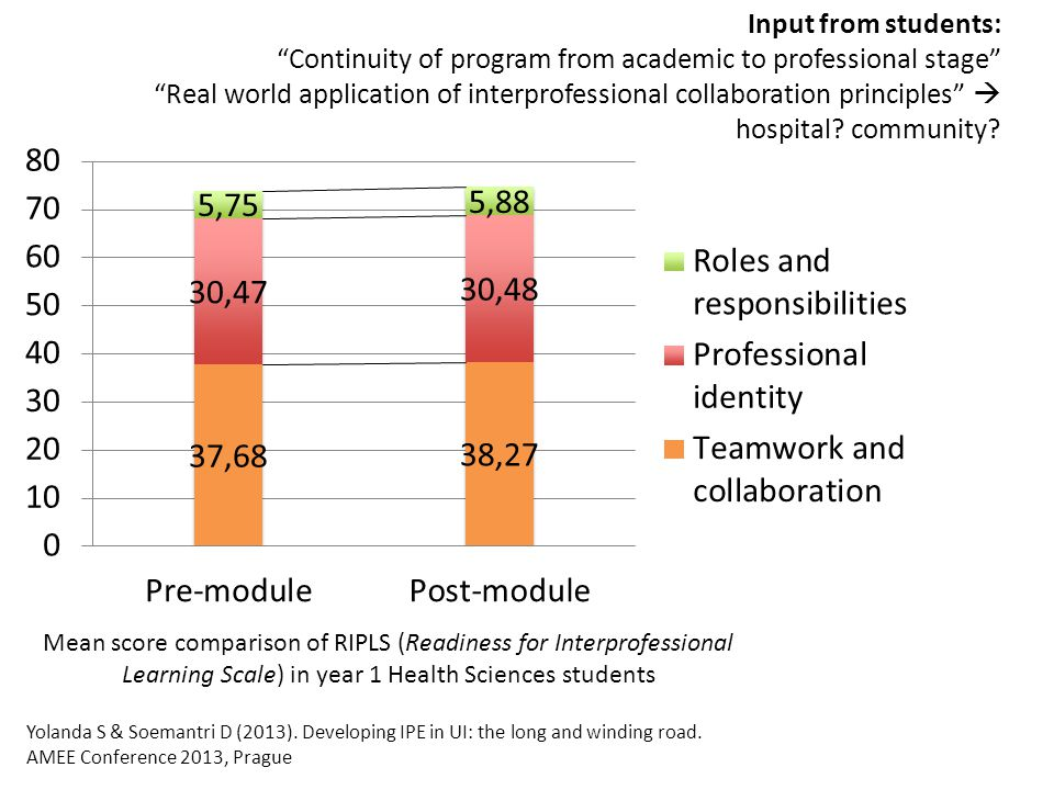 Mean score comparison of RIPLS (Readiness for Interprofessional Learning Scale) in year 1 Health Sciences students Yolanda S & Soemantri D (2013).