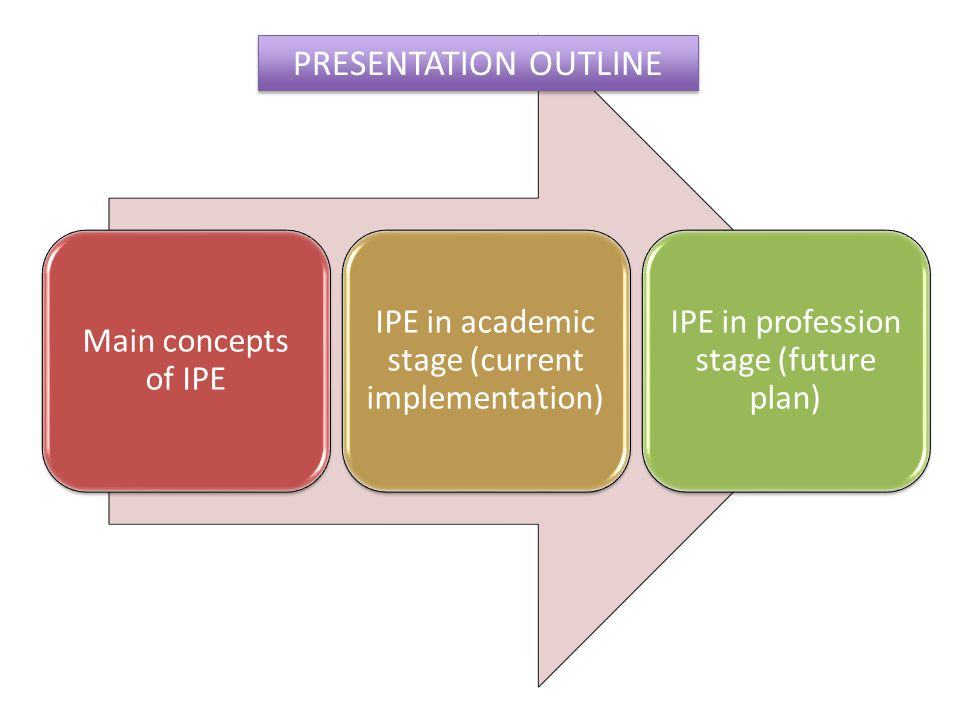 Main concepts of IPE IPE in academic stage (current implementation) IPE in profession stage (future plan) PRESENTATION OUTLINE