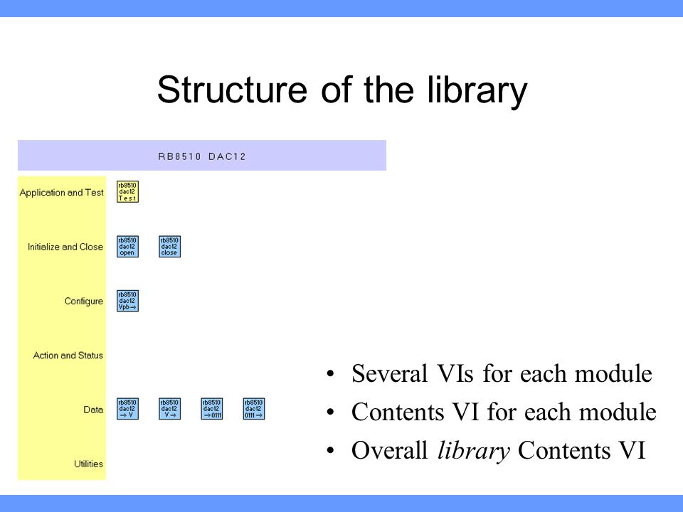 Structure of the library Several VIs for each module Contents VI for each module Overall library Contents VI