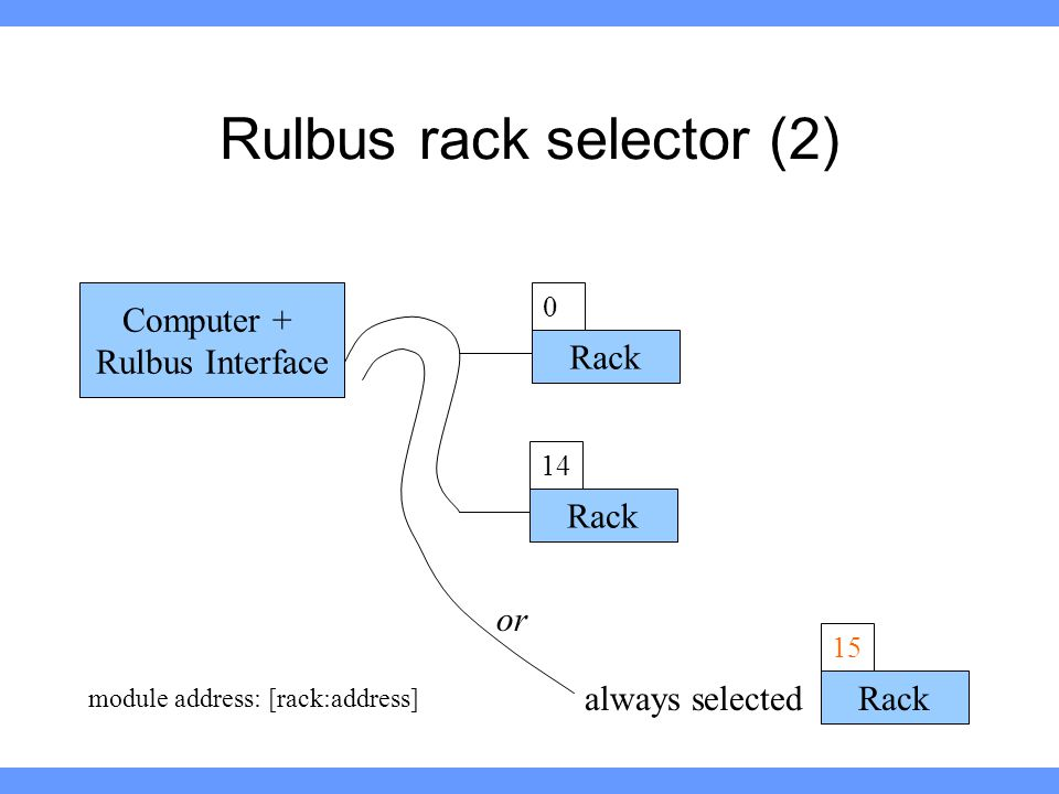 Rulbus rack selector (2) Computer + Rulbus Interface Rack 15 always selected Rack 14 Rack 0 module address: [rack:address] or
