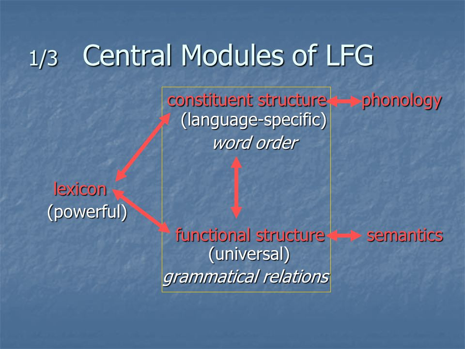 1/3 Central Modules of LFG constituent structurephonology (language-specific) constituent structurephonology (language-specific) word order word orderlexicon (powerful) (powerful) functional structure semantics (universal) grammatical relations grammatical relations