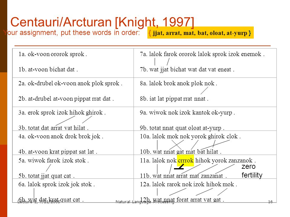 Lecture 1, 7/21/2005Natural Language Processing16 Your assignment, put these words in order: { jjat, arrat, mat, bat, oloat, at-yurp } Centauri/Arcturan [Knight, 1997] 1a.