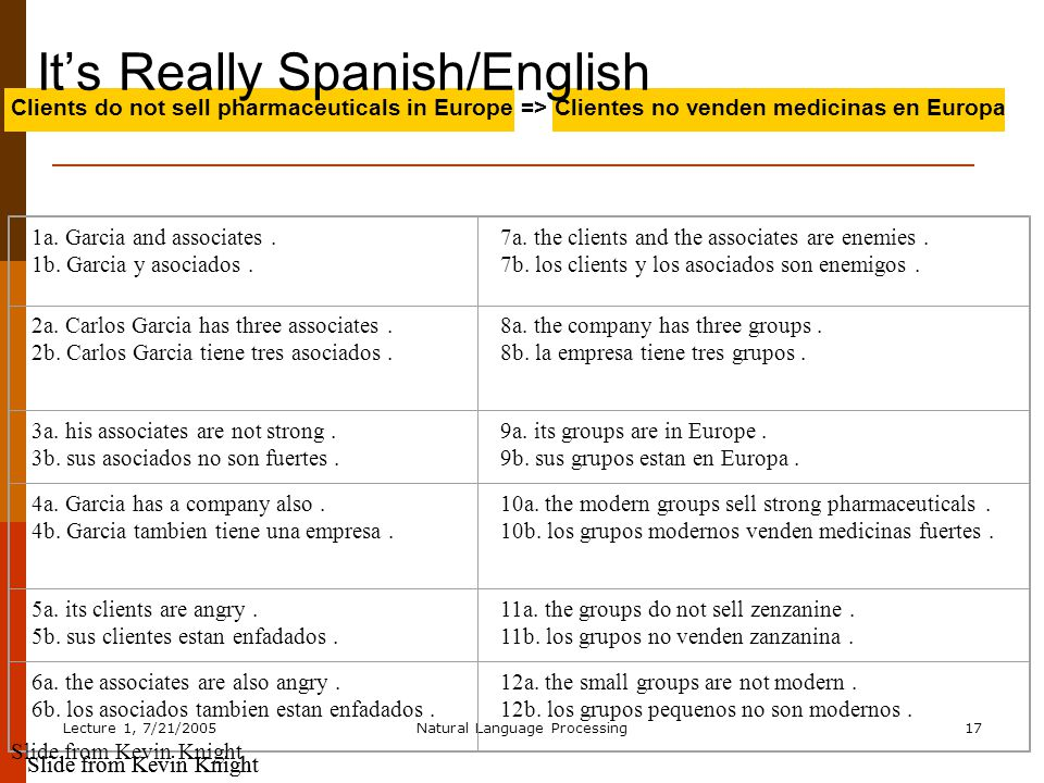 Lecture 1, 7/21/2005Natural Language Processing17 Clients do not sell pharmaceuticals in Europe => Clientes no venden medicinas en Europa It's Really Spanish/English 1a.