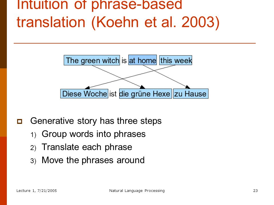 Lecture 1, 7/21/2005Natural Language Processing23 Intuition of phrase-based translation (Koehn et al.