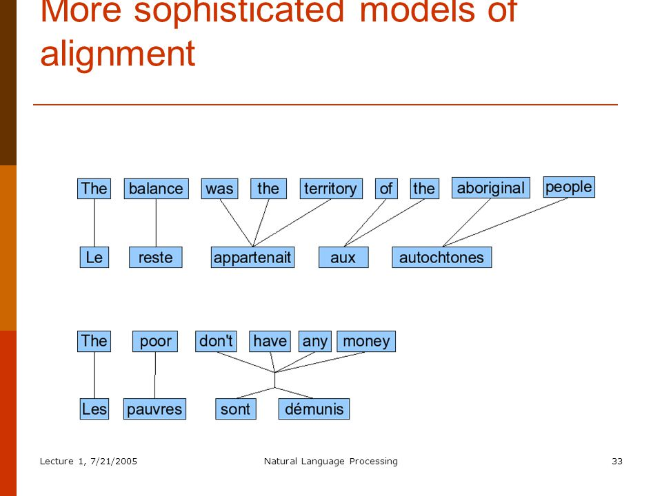Lecture 1, 7/21/2005Natural Language Processing33 More sophisticated models of alignment