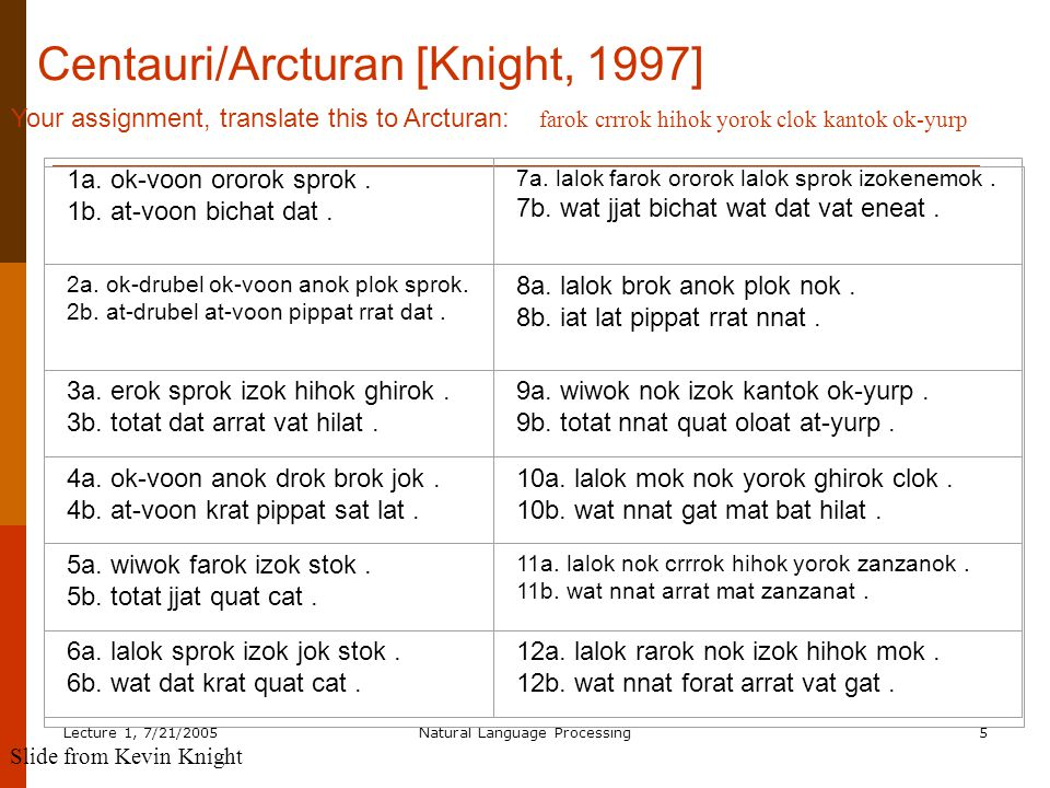 Lecture 1, 7/21/2005Natural Language Processing5 Centauri/Arcturan [Knight, 1997] 1a.