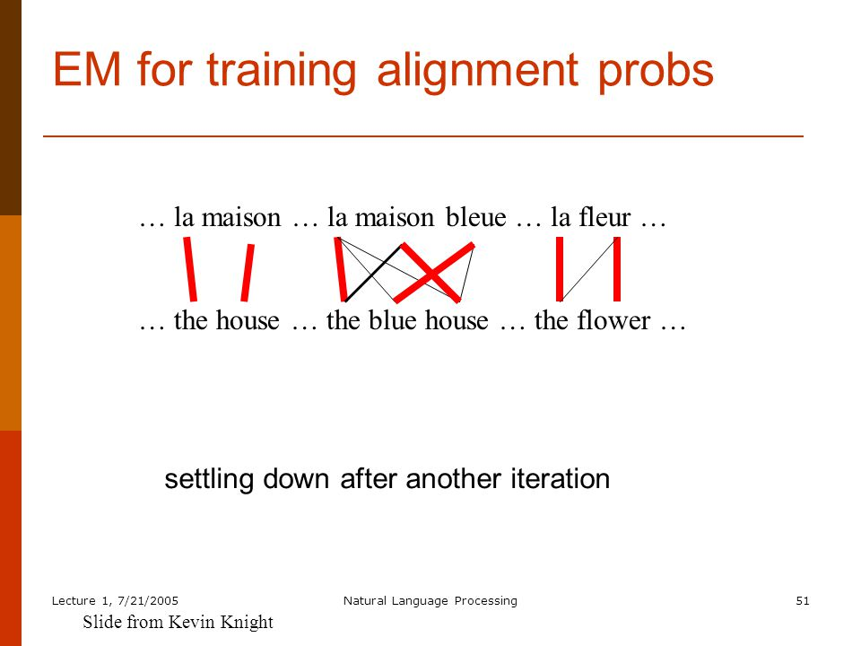 Lecture 1, 7/21/2005Natural Language Processing51 EM for training alignment probs … la maison … la maison bleue … la fleur … … the house … the blue house … the flower … settling down after another iteration Slide from Kevin Knight