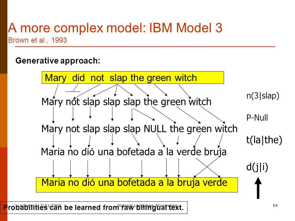 Lecture 1, 7/21/2005Natural Language Processing54 A more complex model: IBM Model 3 Brown et al., 1993 Mary did not slap the green witch Mary not slap slap slap the green witch n(3|slap) Maria no d ió una bofetada a la bruja verde d(j|i) Mary not slap slap slap NULL the green witch P-Null Maria no d ió una bofetada a la verde bruja t(la|the) Generative approach: Probabilities can be learned from raw bilingual text.