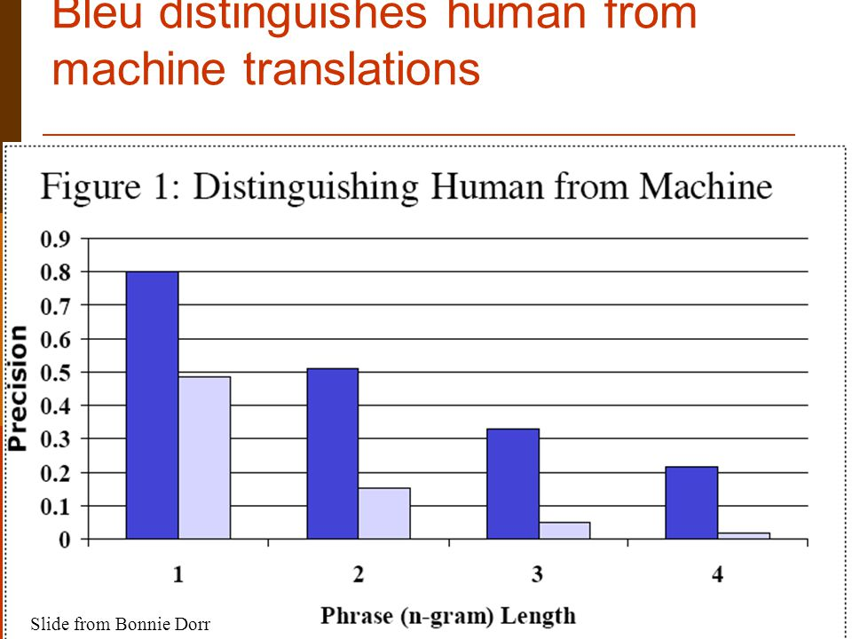 Lecture 1, 7/21/2005Natural Language Processing73 Bleu distinguishes human from machine translations Slide from Bonnie Dorr