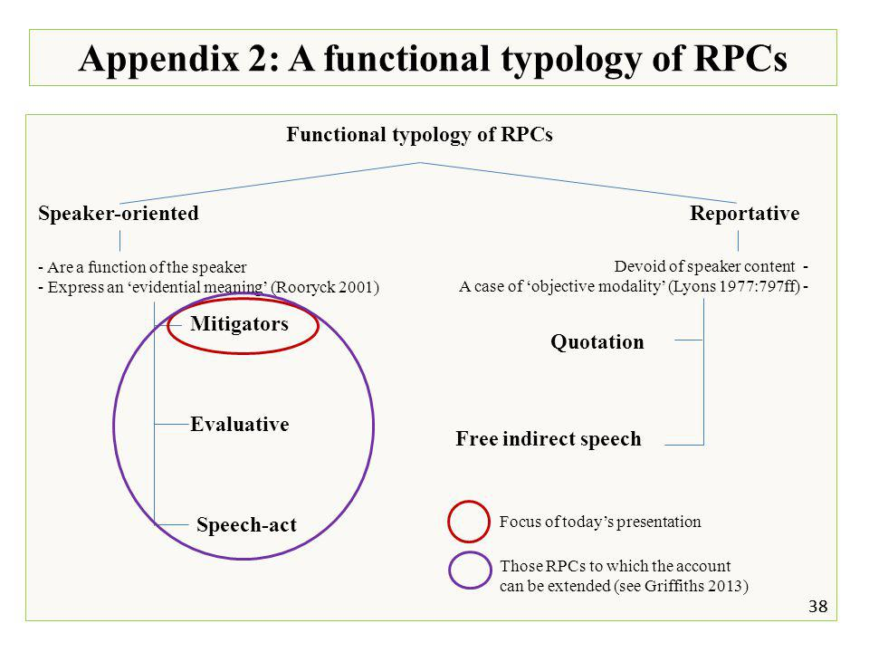 Appendix 2: A functional typology of RPCs Functional typology of RPCs Speaker-oriented Reportative 38 Devoid of speaker content - A case of 'objective modality' (Lyons 1977:797ff) - Free indirect speech Quotation 38 - Are a function of the speaker - Express an 'evidential meaning' (Rooryck 2001) Speech-act Evaluative Mitigators Focus of today's presentation Those RPCs to which the account can be extended (see Griffiths 2013)