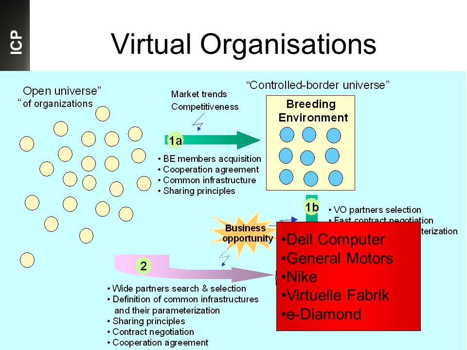 ICP Virtual Organisations Dell Computer General Motors Nike Virtuelle Fabrik e-Diamond