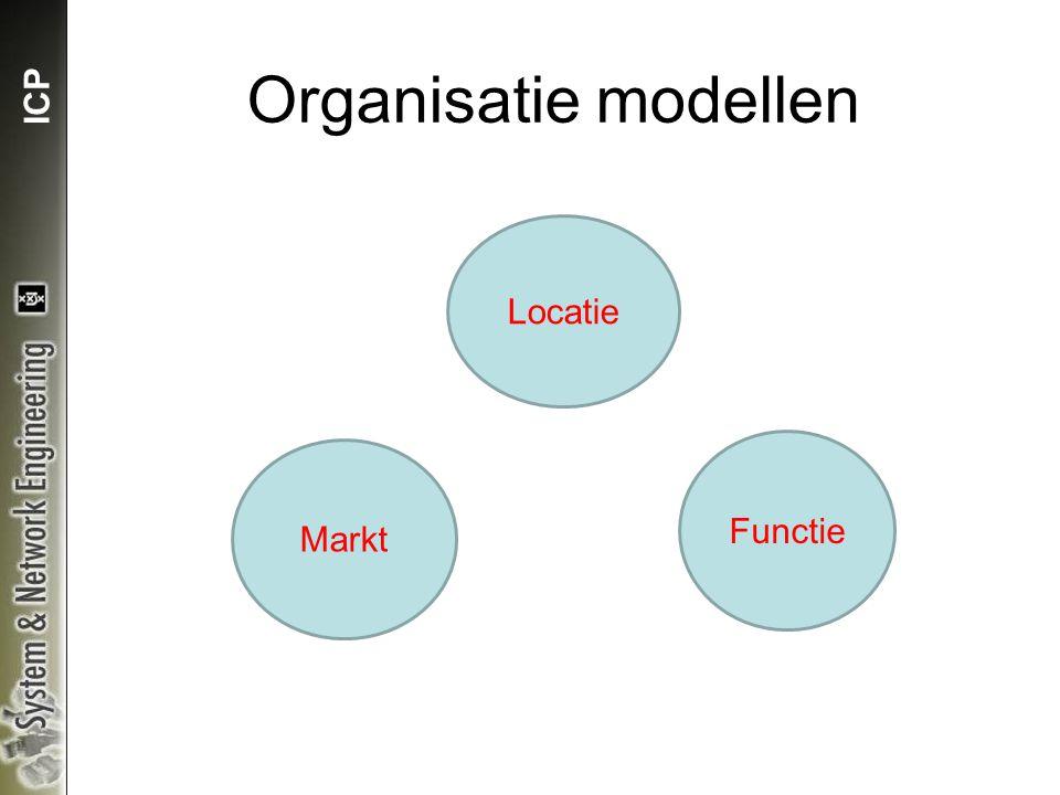 ICP Organisatie modellen Locatie Functie Markt
