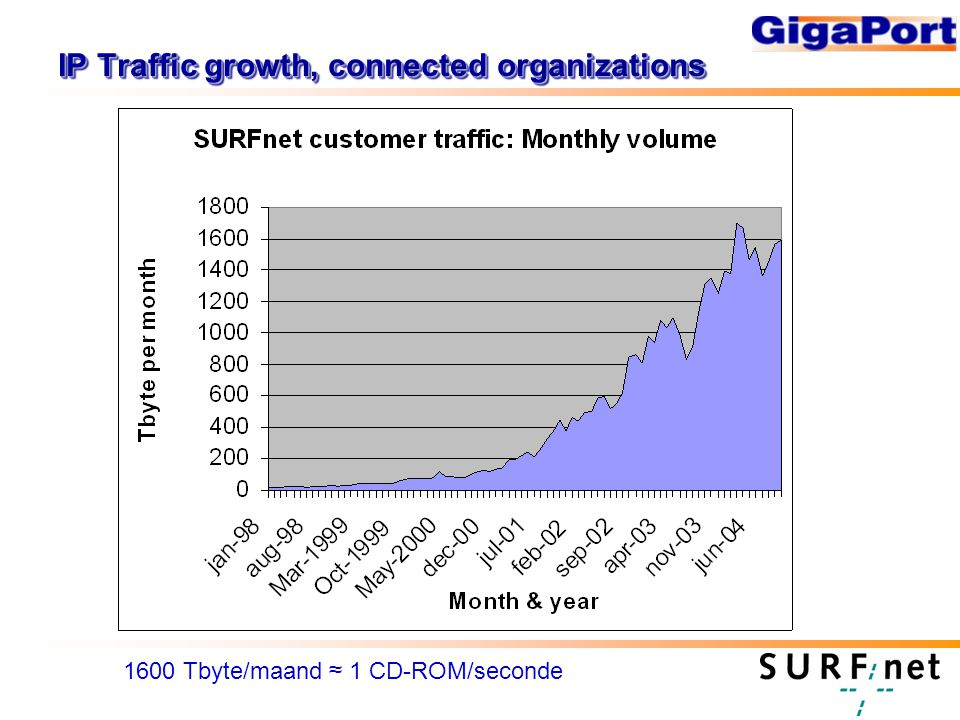 IP Traffic growth, connected organizations 1600 Tbyte/maand ≈ 1 CD-ROM/seconde