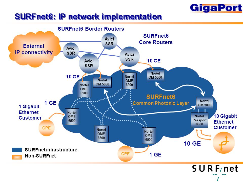SURFnet6: IP network implementation Avici SSR External IP connectivity SURFnet6 Core Routers SURFnet6 Border Routers SURFnet6 Common Photonic Layer 10 Gigabit Ethernet Customer Avici SSR Avici SSR Avici SSR Non-SURFnet SURFnet infrastructure Nortel Passport GE Nortel OM GE CPE Nortel OME Gigabit Ethernet Customer CPE 1 GE Nortel OME 6500 Nortel OM 5000 Nortel OM 5000 Nortel OME 6500 Nortel OME 6500 Nortel OME 6500