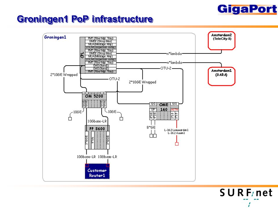 Groningen1 PoP infrastructure