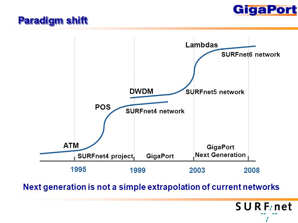Paradigm shift SURFnet4 projectGigaPort DWDM Lambdas POS 1995 GigaPort Next Generation 20031999 SURFnet4 network SURFnet5 network ATM 2008 SURFnet6 network Next generation is not a simple extrapolation of current networks