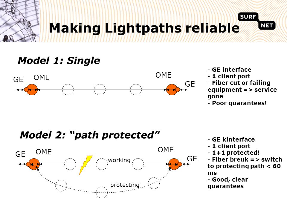 Making Lightpaths reliable Model 1: Single GE OME - GE interface - 1 client port - Fiber cut or failing equipment => service gone - Poor guarantees.