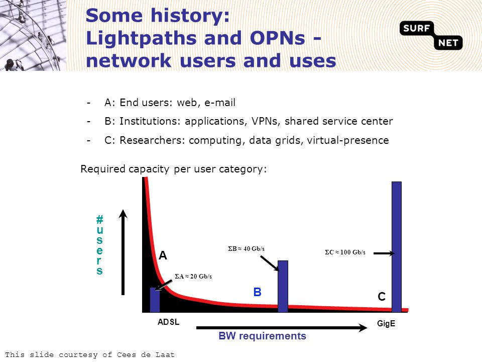 Some history: Lightpaths and OPNs - network users and uses Required capacity per user category: -A: End users: web, e-mail -B: Institutions: applications, VPNs, shared service center -C: Researchers: computing, data grids, virtual-presence This slide courtesy of Cees de Laat BW requirements #users#users C B ADSL GigE  A ≈ 20 Gb/s  B ≈ 40 Gb/s  C ≈ 100 Gb/s A