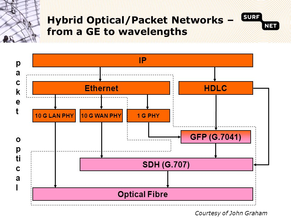 Hybrid Optical/Packet Networks – from a GE to wavelengths IP EthernetHDLC 10 G LAN PHY10 G WAN PHY1 G PHY SDH (G.707) Optical Fibre GFP (G.7041) packetpacket o p ti c a l Courtesy of John Graham