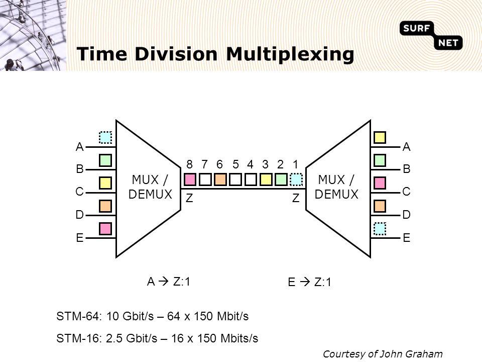 Time Division Multiplexing A  Z:1 E  Z:1 E D C B A E D C B A Z 13458 Z 762 Courtesy of John Graham STM-64: 10 Gbit/s – 64 x 150 Mbit/s STM-16: 2.5 Gbit/s – 16 x 150 Mbits/s MUX / DEMUX