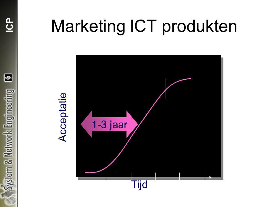 ICP Tijd Marketing ICT produkten Acceptatie 1-3 jaar