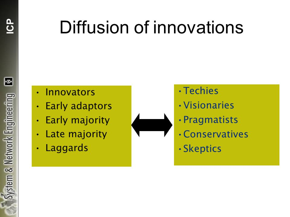 ICP Diffusion of innovations Innovators Early adaptors Early majority Late majority Laggards Techies Visionaries Pragmatists Conservatives Skeptics