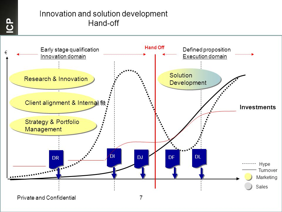 ICP Private and Confidential7 Research & Innovation Innovation and solution development Hand-off Hype Turnover € Client alignment & Internal fit Strategy & Portfolio Management Strategy & Portfolio Management Solution Development Solution Development Marketing Sales DI DF DL DJ DR Investments Hand Off Early stage qualification Innovation domain Defined proposition Execution domain