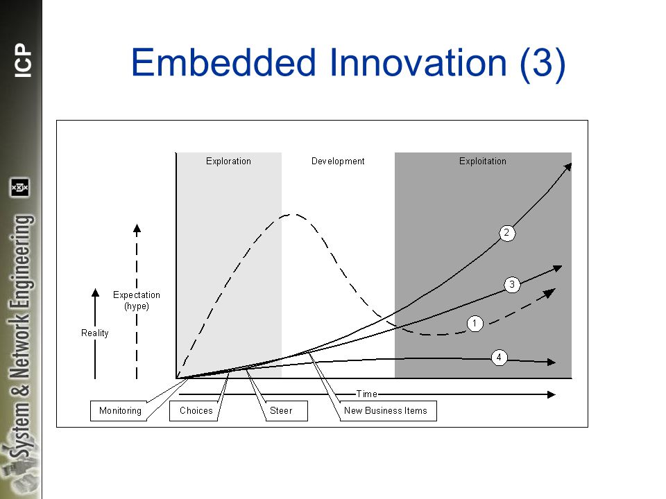 ICP Embedded Innovation (3) EDEN (Exploration, Development and ExploitatioN)