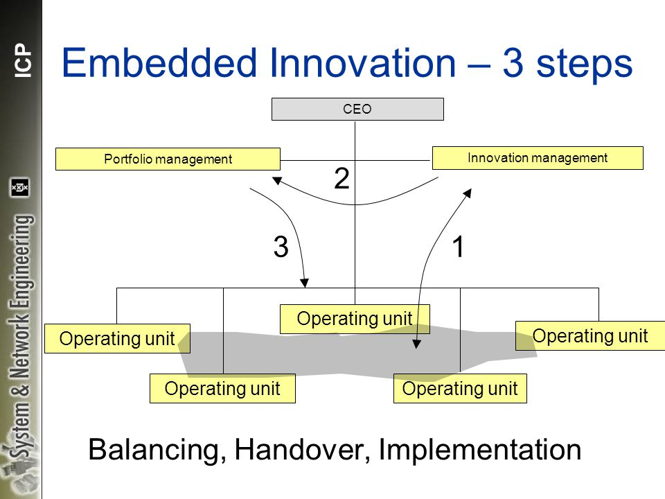 ICP Embedded Innovation – 3 steps Operating unit CEO Operating unit Portfolio management Innovation management 13 2 Balancing, Handover, Implementation