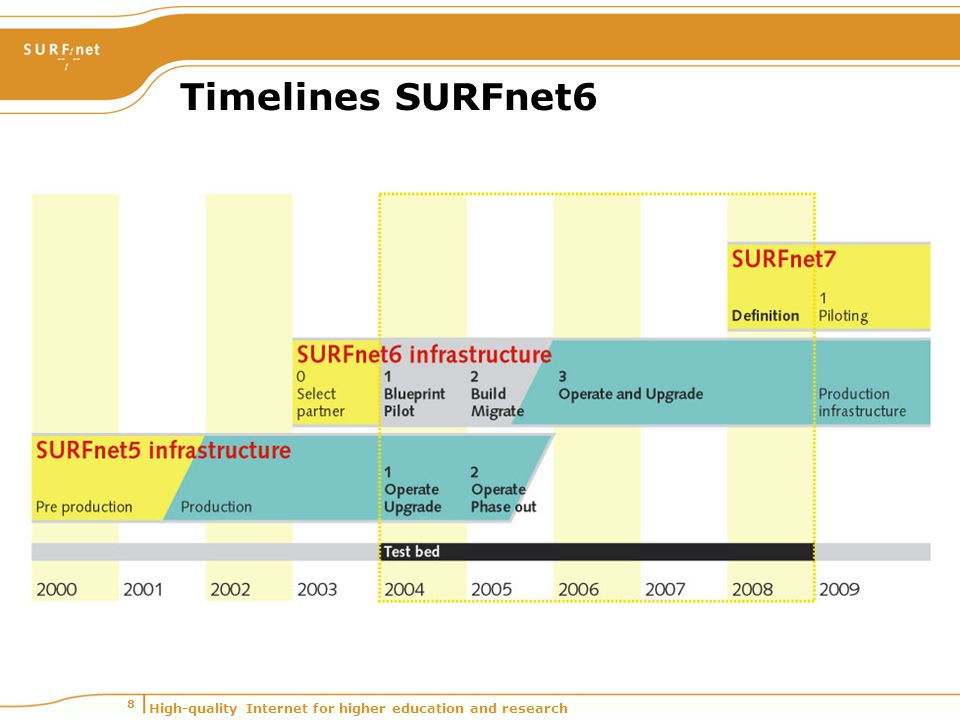 High-quality Internet for higher education and research 8 Timelines SURFnet6