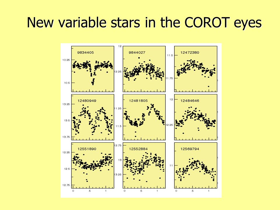 New variable stars in the COROT eyes