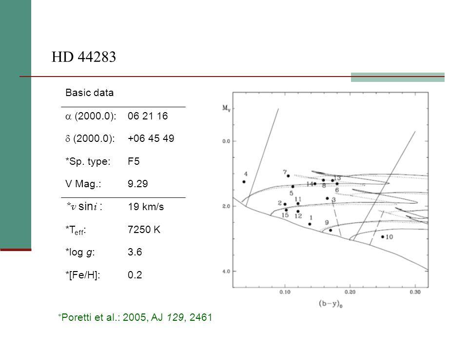 HD 44283 0.2*[Fe/H]: 3.6*log g: 7250 K*T eff : 19 km/s *v sin i : 9.29V Mag.: F5*Sp.