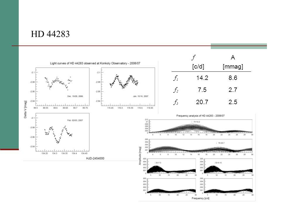 HD 44283 2.520.7 f3f3 2.77.5 f2f2 8.614.2 f1f1 A [mmag] f [c/d]