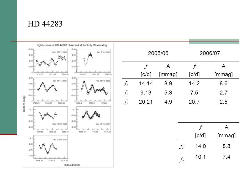 HD 44283 2006/072005/06 20.7 7.5 14.2 f [c/d] 2.5 2.7 8.6 A [mmag] 4.9 5.3 8.9 A [mmag] 20.21 f3f3 9.13 f2f2 14.14 f1f1 f [c/d] 8.814.0 f1f1 7.410.1 f2f2 A [mmag] f [c/d]