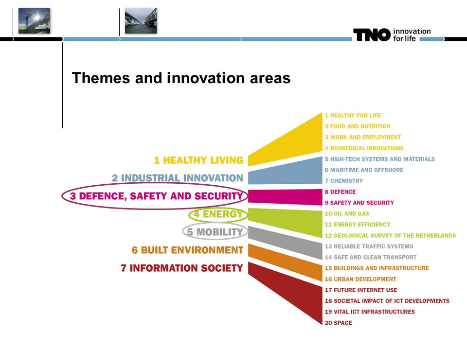 Themes and innovation areas