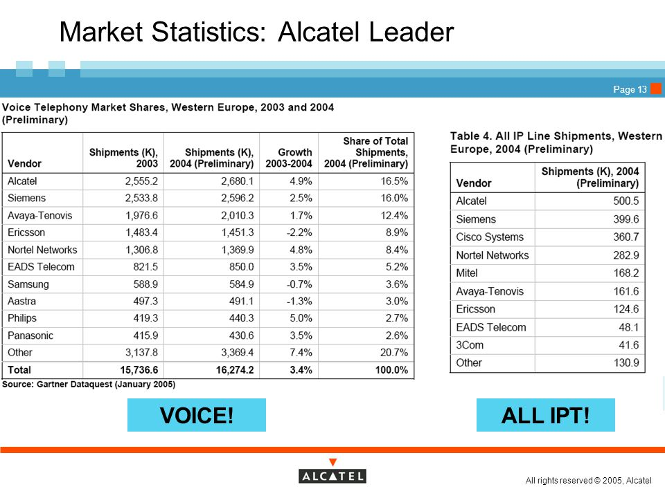 All rights reserved © 2005, Alcatel Page 13 Market Statistics: Alcatel Leader VOICE!ALL IPT!