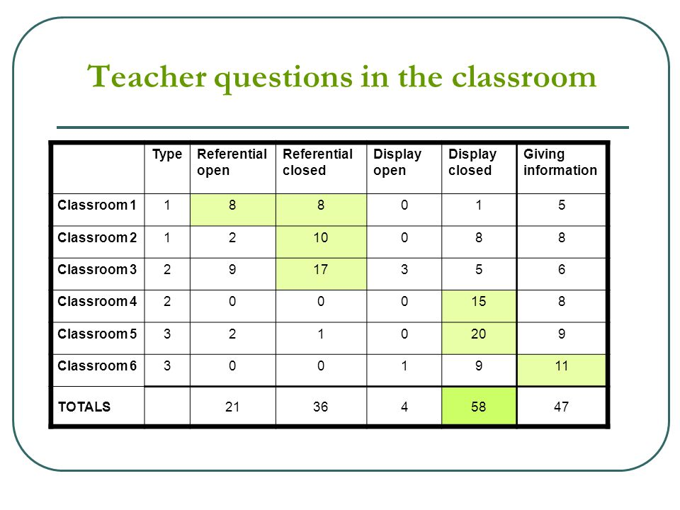 Teacher questions in the classroom TypeReferential open Referential closed Display open Display closed Giving information Classroom 1188015 Classroom