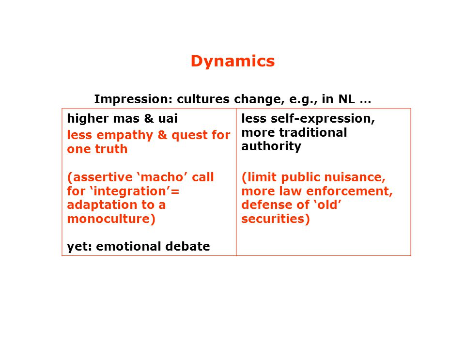 Dynamics Impression: cultures change, e.g., in NL … higher mas & uai less empathy & quest for one truth (assertive 'macho' call for 'integration'= adaptation to a monoculture) yet: emotional debate less self-expression, more traditional authority (limit public nuisance, more law enforcement, defense of 'old' securities)